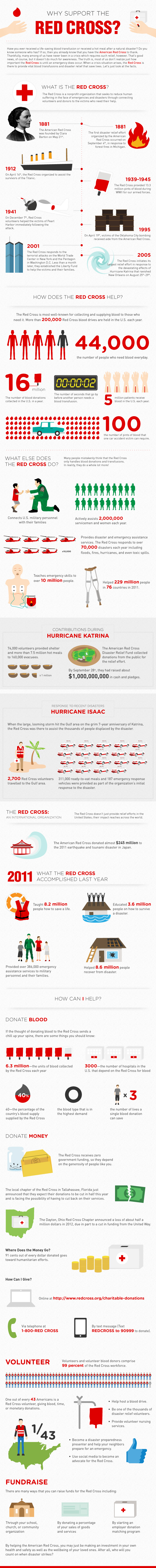 Why Support the Red Cross
