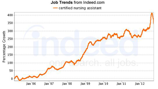 current employment trends in health care