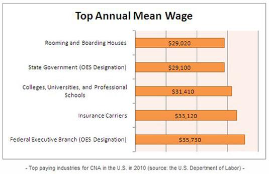 Certified Nursing Assistant Salaries