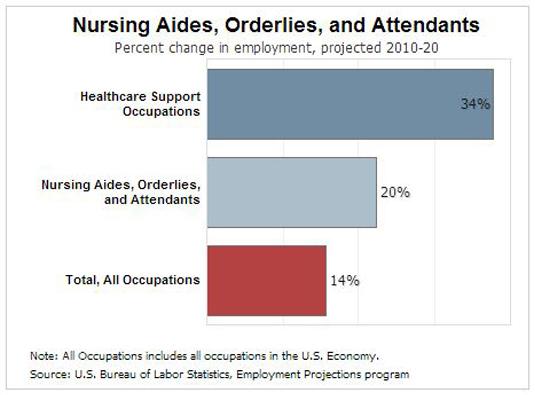 Nursing Assistant Job Growth